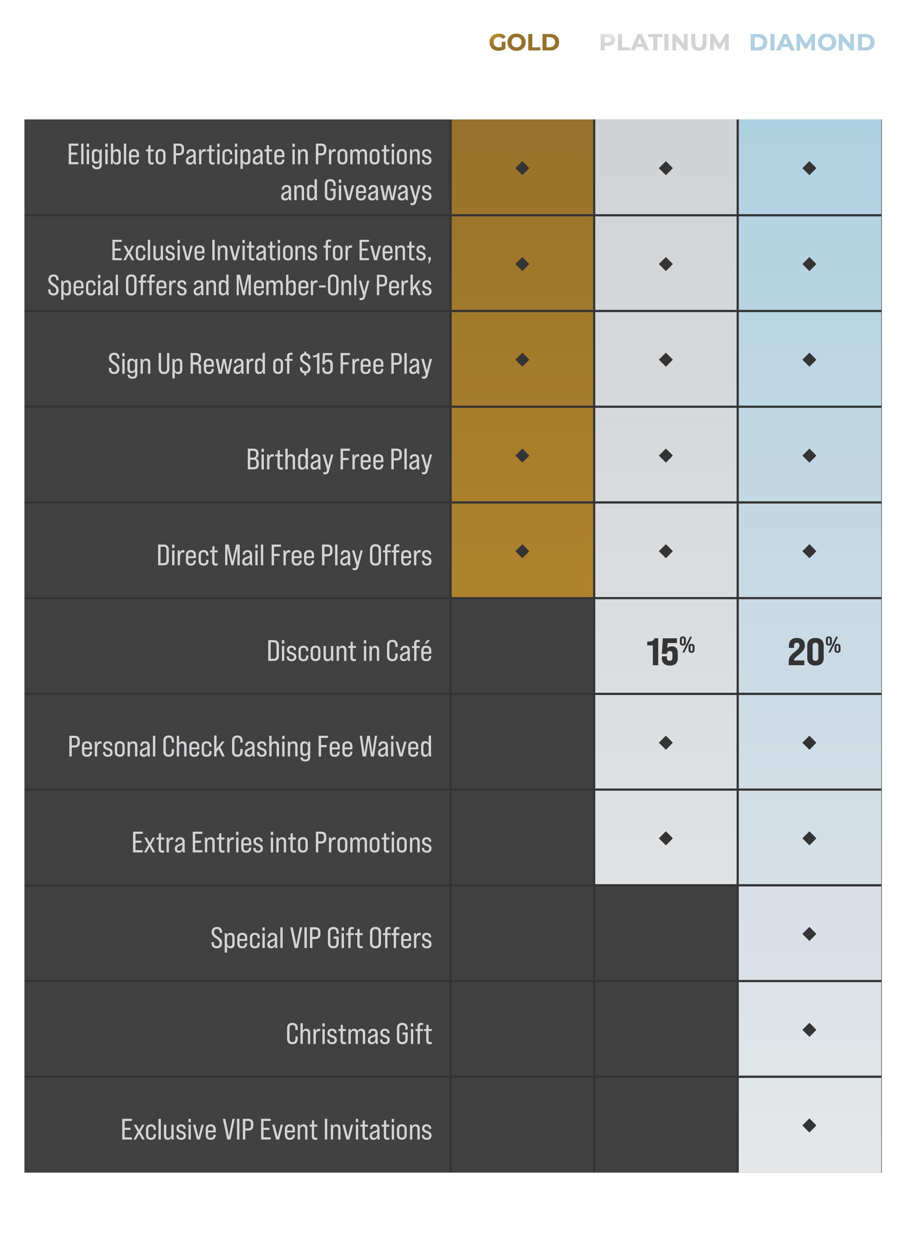 Golden Pony Casino Tiered Card Program Chart